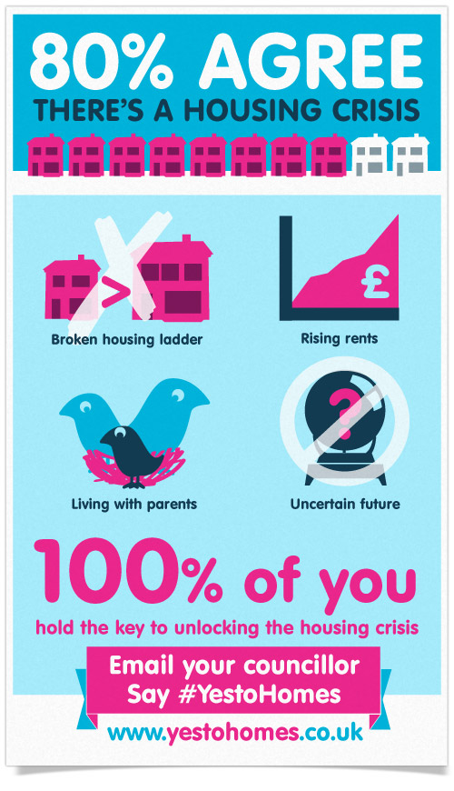 Say Yes To Homes – infographics
