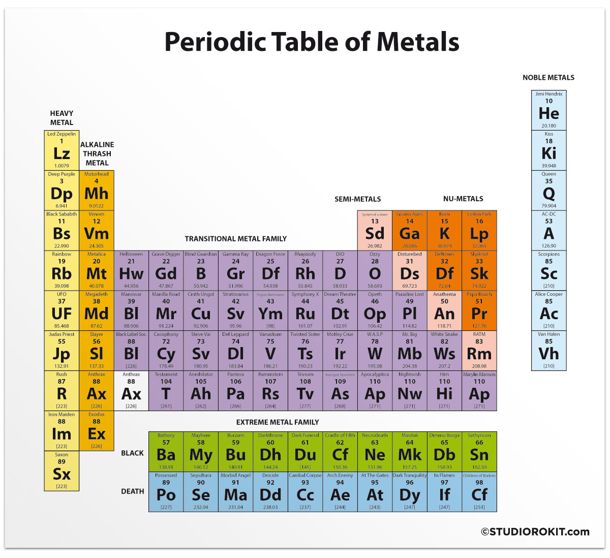 Periodic table periodic table of metal studio rokitstudio rokit click this link or urtaz Image collections